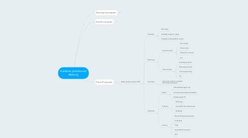 Mind Map: Kariérna pohotovosť Aktivity