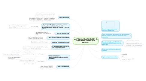 Mind Map: LAS PERSONAS JURIDICAS EN EL DERECHO INTERNACIONAL  PRIVADO