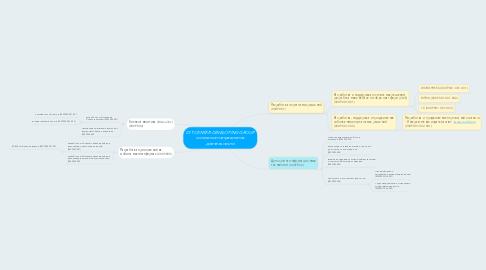 Mind Map: DIT CENTER DEVELOPING GROUP основные направления деятельности