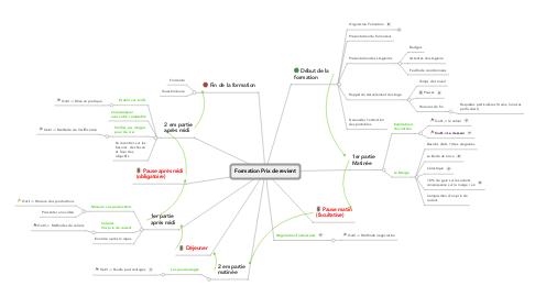 Mind Map: Formation Prix de revient