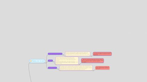 """Mind Map: Публікація наукової статті у науково-метричній базі  """"Засоби для масажу"""""""