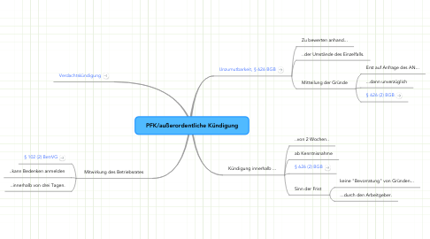 Mind Map: PFK/außerordentliche Kündigung