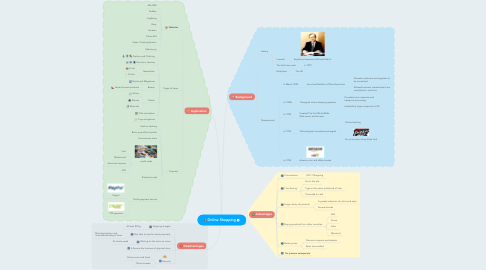 Mind Map: Online Shopping