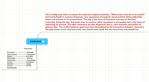 Mind Map: EVERYMAN