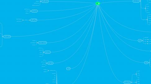Mind Map: HR