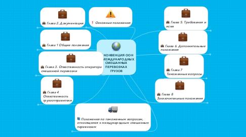 Mind Map: КОНВЕНЦИЯ ООН О МЕЖДУНАРОДНЫХ СМЕШАННЫХ ПЕРЕВОЗКАХ ГРУЗОВ