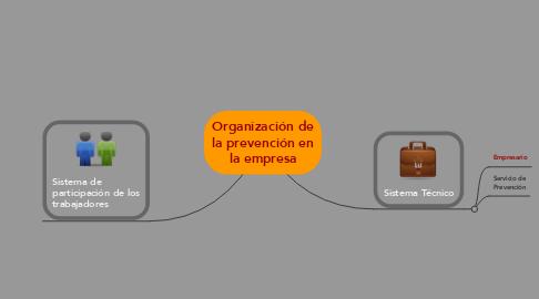Mind Map: Organización de la prevención en la empresa