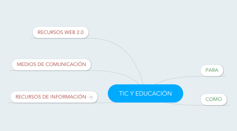 Mind Map: TIC Y EDUCACIÓN