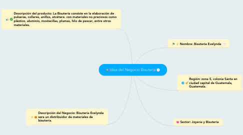 Mind Map: Idea del Negocio Bisuteria