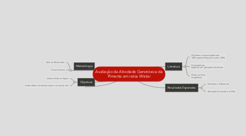 Mind Map: Avaliação da Atividade Genotóxica da Pimenta em ratos Wistar