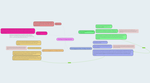 Mind Map: The Phases of College Instruction