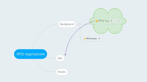 Mind Map: RFID Applications