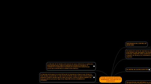 Mind Map: SISTEMA DE ADMINISTRACIÓN DE INVENTARIOS / VALORACIÓN DE INVENTARIOS