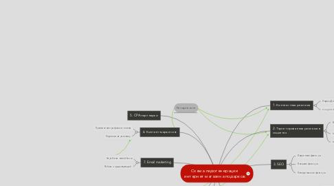 Mind Map: Схема лидогенерации интернет магазина подарков