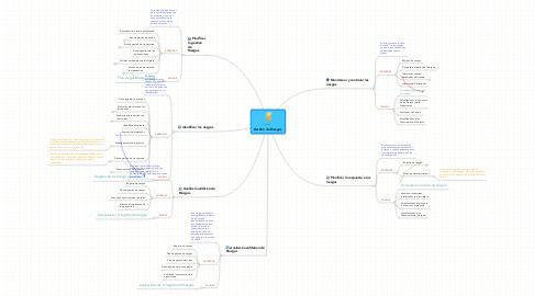 Mind Map: Gestión de Riesgos.