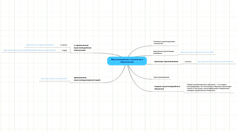Mind Map: Мультимедийные технологии вобразовании