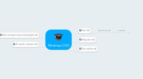 Mind Map: Mindmap COO