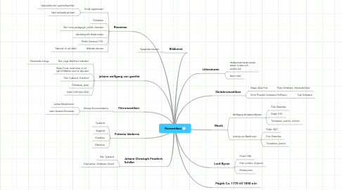 Mind Map: Romantiken