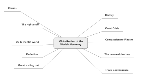 Mind Map: Globalization of the World's Economy