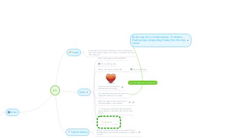 Mind Map: kit