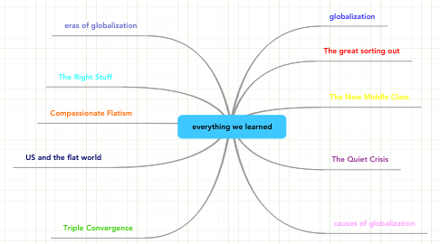 Mind Map: everything we learned