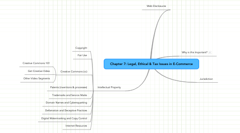 Mind Map: Chapter 7: Legal, Ethical & Tax Issues in E-Commerce