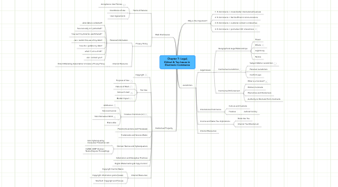 Mind Map: Chapter 7: Legal, Ethical & Tax Issues in  Electronic Commerce