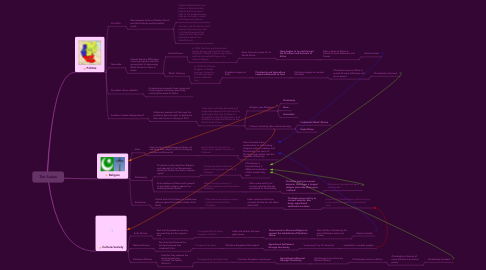 Mind Map: The Sudan