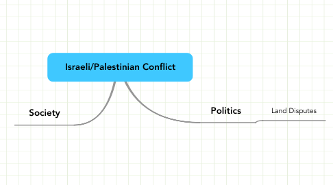 Mind Map: Israeli/Palestinian Conflict