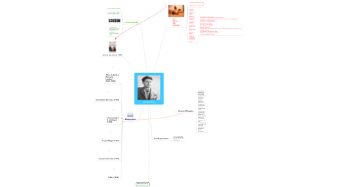 Mind Map: George Orwell