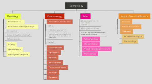 Mind Map: Dermatology