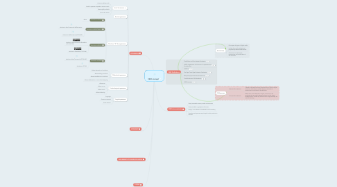 Mind Map: OER concept