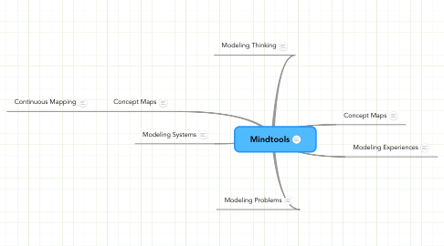 Mind Map: Mindtools