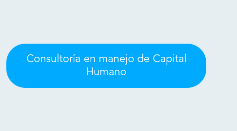 Mind Map: Consultoría en manejo de Capital Humano