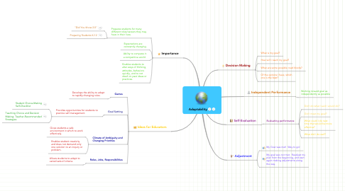 Mind Map: Adaptability