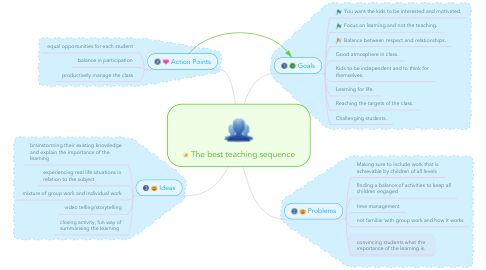 Mind Map: The best teaching sequence