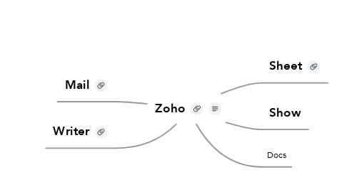 Mind Map: Zoho