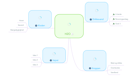 Mind Map: H2O