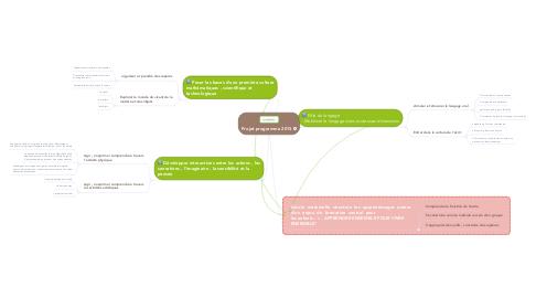 Mind Map: Projet programme 2015