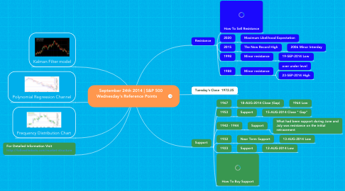 Mind Map: September 24th 2014 | S&P 500  Wednesday's Reference Points