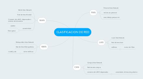 Mind Map: CLASIFICACION DE RED