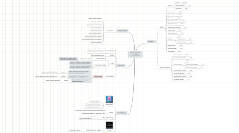 Mind Map: Banner Template: Content & Keyword Research