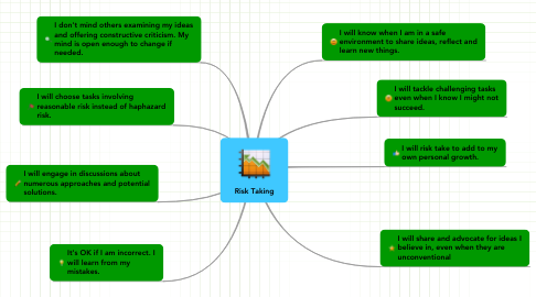 Mind Map: Risk Taking