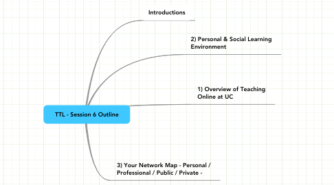 Mind Map: TTL - Session 6 Outline