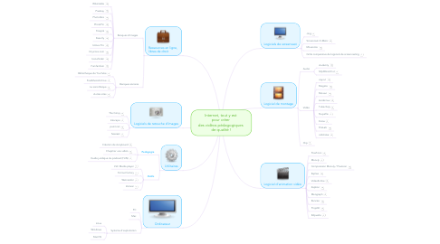 Mind Map: Internet, tout y est  pour créer  des vidéos pédagogiques  de qualité !