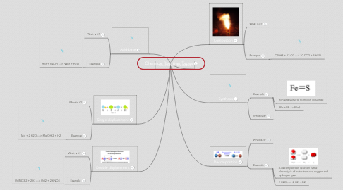 Mind Map: Chemical Reaction Types