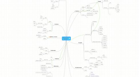 Mind Map: ¿Para qué sirve Internet?