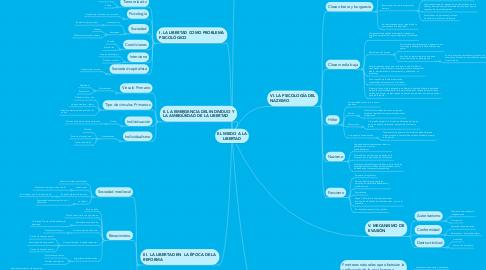 Mind Map: EL MIEDO A LA LIBERTAD