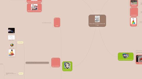 Mind Map: Desarrollo del pensamiento de Piaget