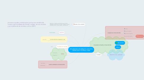 Mind Map: ORGANIZACION MINUTO DE DIOS, CREACION Y ESTRUCTURA